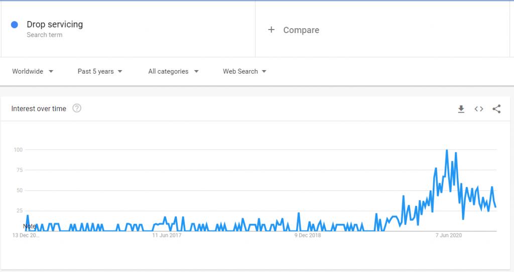 Drop Servicing Trends