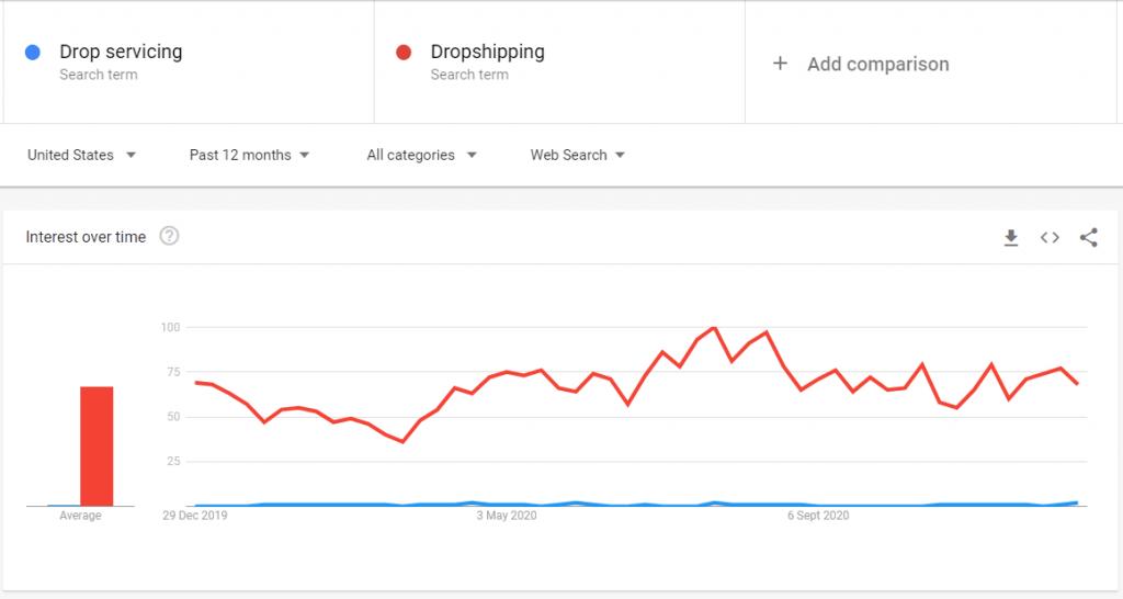 Drop servicing vs Dropshipping Google Trends